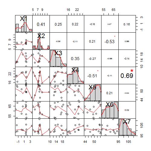 Korrelaatiokerroin Excel