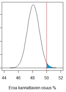 Kiinostava todennäköisyys on sinisen pinta-alan osuus koko käyrän alle jäävästä pinta-alasta